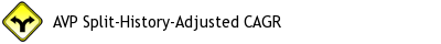 AVP split adjusted history picture